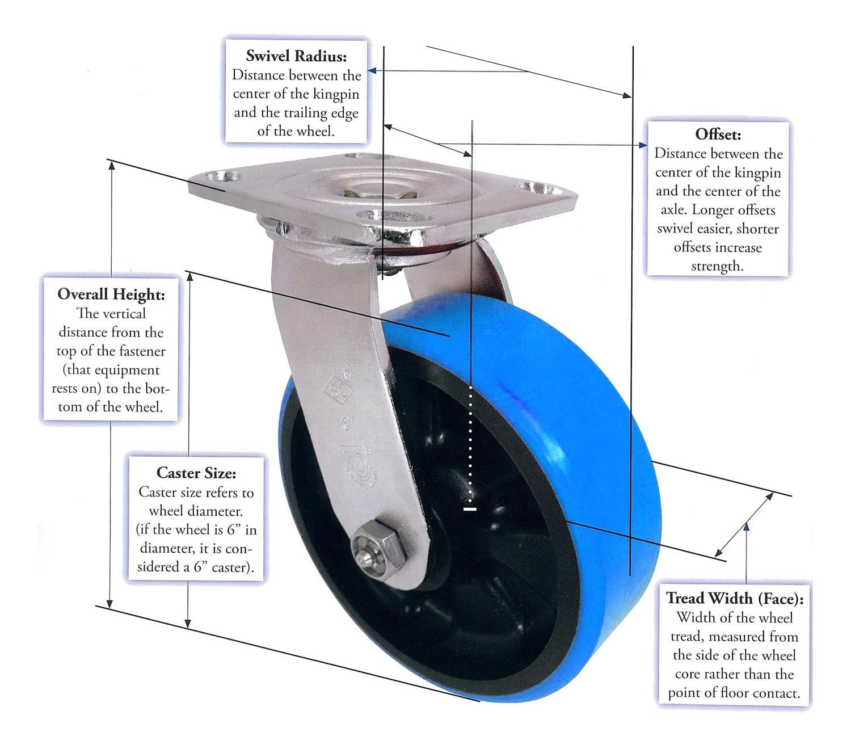 Caster-101-diagram